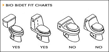 Fit Chart for the Bio Bidet BB-250