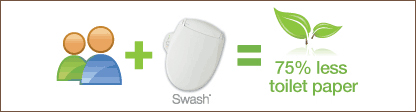 An Eco-friendly Bidet, the Brondell Swash 250